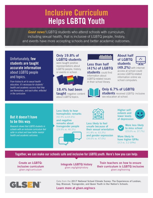 Inclusive-Curriculum-Helps-LGBTQ-Youth-GLSEN-Inforgraphic-Poster